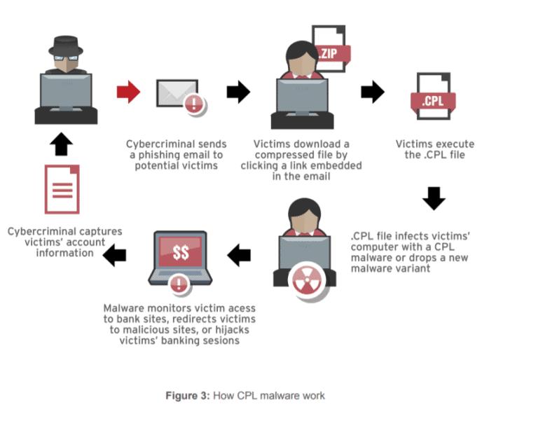 Malware diagram
