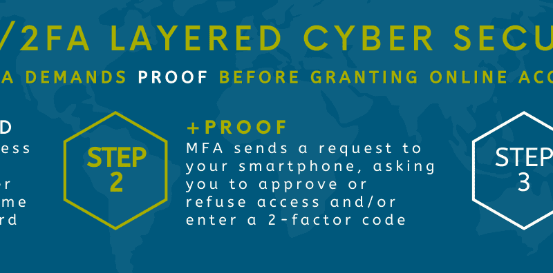 Layered cyber security is a must for SMEs and Firms